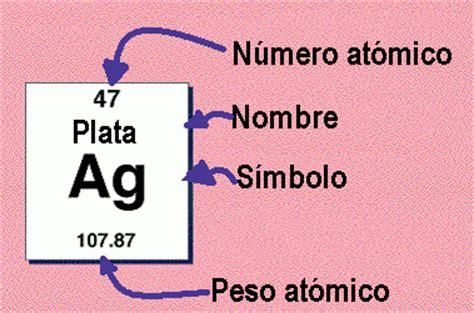 La ley y la tabla periódicas: