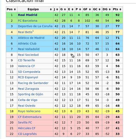 La Liga de las estrellas, la Liga española de 1996/97
