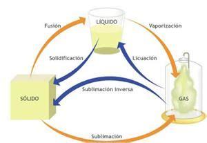 La materia y los materiales   GNOSS   Didactalia: material ...