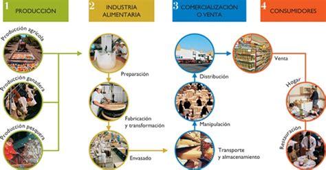 La mejora de la cadena alimentaria y los intereses de ...