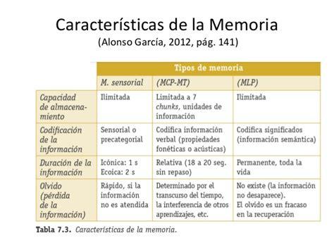 La memoria humana y la interpretación