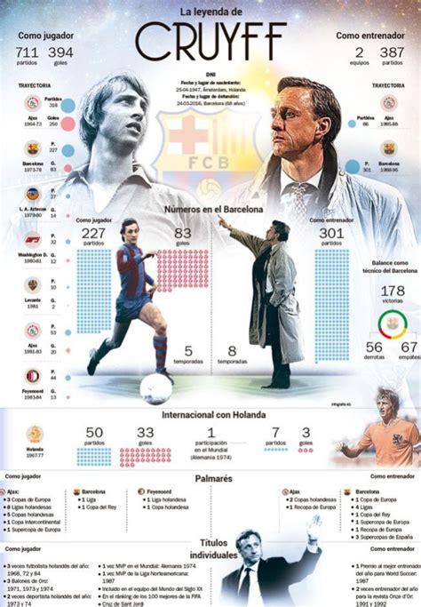 La muerte de Cruyff | El palmarés de Johan Cruyff   AS.com