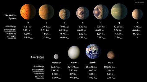 La NASA anuncia un descubrimiento histórico: 7 planetas ...