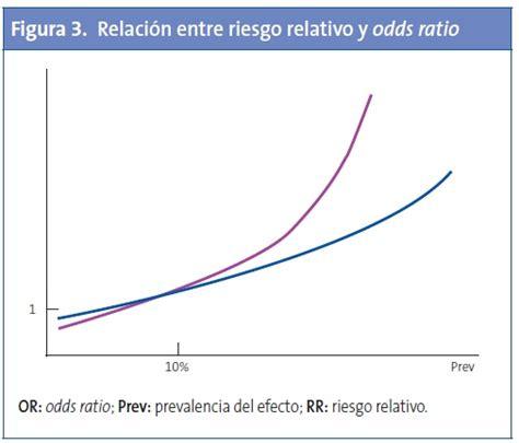 La odds ratio puede ser engañosa