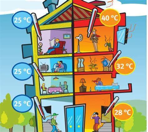La orientación de una casa y su aislamiento pueden ahorrar ...