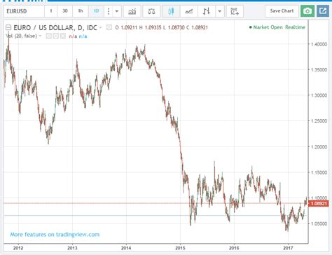 La paridad Euro Dólar queda rota, ¿volveremos a máximos?