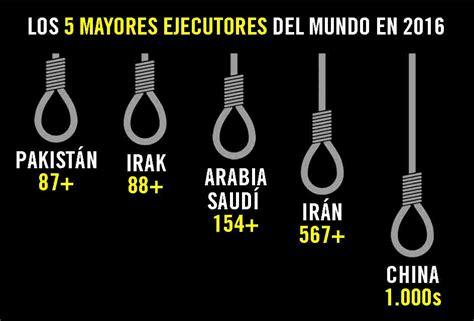 La pena de muerte en el mundo