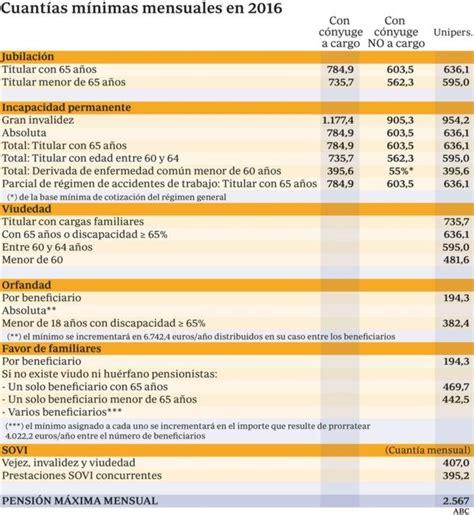 La pensión máxima será en 2016 de 2.567 euros y la mínima ...