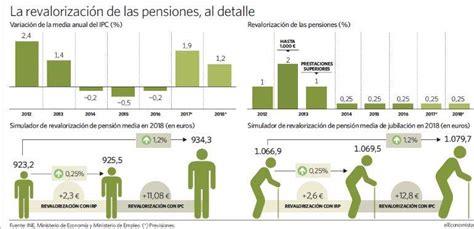 La pensión sólo subirá 2,3 euros al mes en 2018 y perderá ...