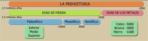 La Prehistoria y la Evolucion del Hombre Edad de los Metales