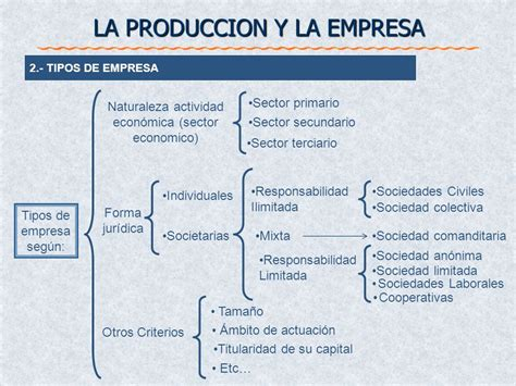 LA PRODUCCION Y LA EMPRESA - ppt descargar