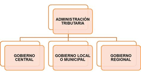 La recaudación tributaria en el Perú. La política ...