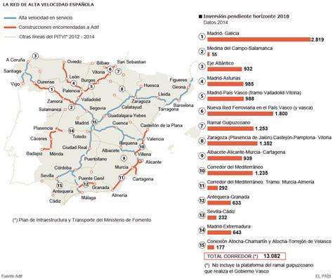 La red de alta velocidad española | Actualidad | EL PAÍS