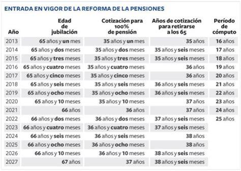 La reforma de las pensiones que eleva la edad de ...