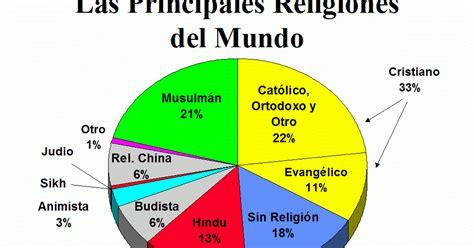 La Religión y los Negocios Internacionales: La Religión y ...