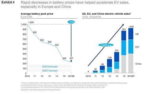 La rentabilidad de los coches eléctricos depende del ...