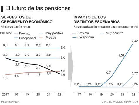 La subida de las pensiones en España, inviable salvo que ...