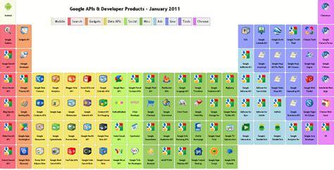 La tabla periódica de Google | Sociedad de la Información ...