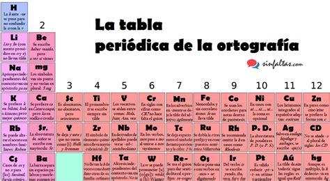 La tabla periódica de la ortografía o de cómo comprimir ...