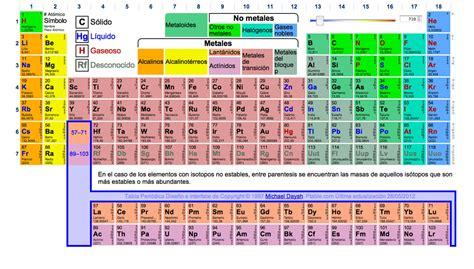 La tabla periódica tendrá cuatro nuevos elementos ...