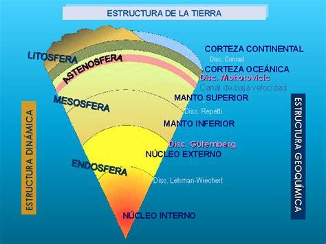 La Tectónica de Placas   Monografias.com