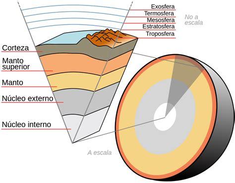La Tierra: origenes, y curiosidades