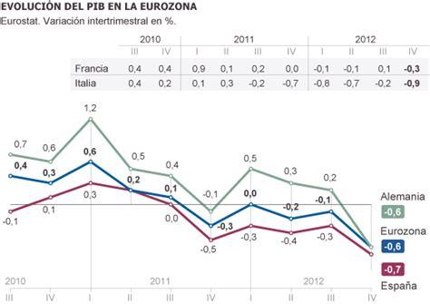 La UE se sumerge en la recesión | Economía | EL PAÍS