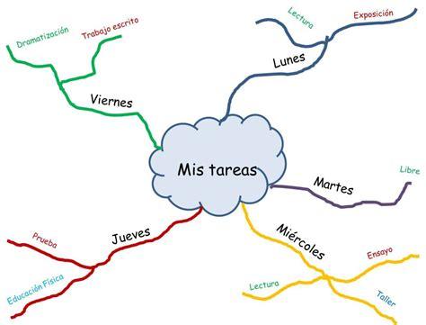 La utilidad de los mapas mentales – Hablando en español