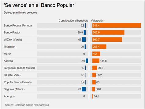 La vía del Pastor: Popular valora en 600 millones el banco ...