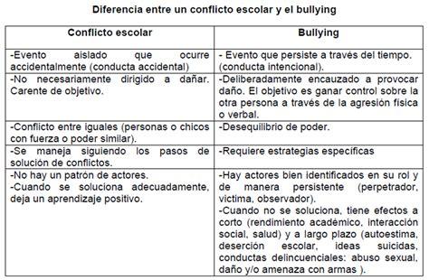 La violencia en las escuelas  Bullying  | Inteligencia ...