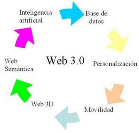 LA WEB 3.0 | GEOBIOMBO