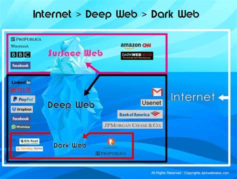 La Web Profunda   Qué es y cómo Acceder a ella   La Guía ...
