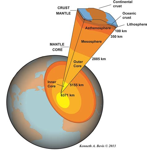 Labelled Diagram Of The Concentric Layers Of The Earth ...