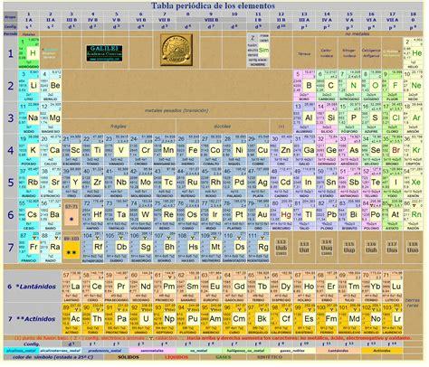 Laboratorio Cs.Experimentales ESB 142: La tabla periodica ...