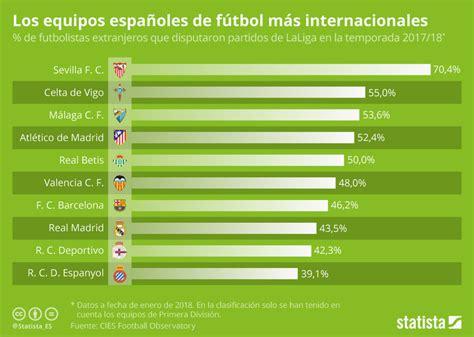 LaLiga Santander: Sevilla y Celta, equipos donde juegan ...