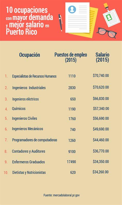 Las 10 ocupaciones con mayor demanda y mejor salario en ...