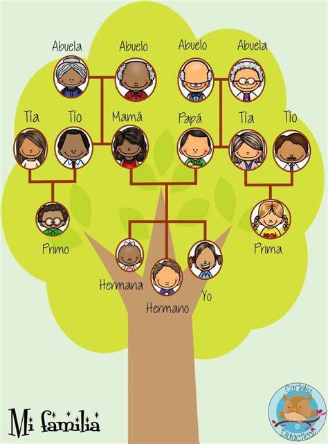 Las 25+ mejores ideas sobre Proyectos de árbol genealógico ...