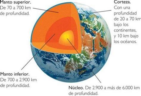 Las capas de la Tierra | Astronomia