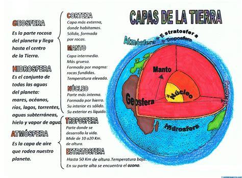 Las capas de la tierra: cuadros sinópticos Geosfera ...