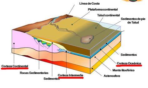 Las capas de la Tierra, ¿cuáles son las partes de la Tierra?