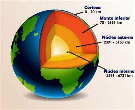 Las capas de la Tierra   quintoparquegoya