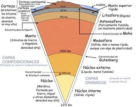 Las Capas de la Tierra son: La HIDROSFERA es el conjunto ...