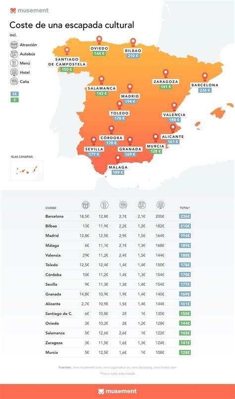 Las ciudades más baratas para una escapada en España ...
