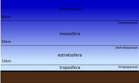 Las diferentes capas de la atmósfera   Batanga
