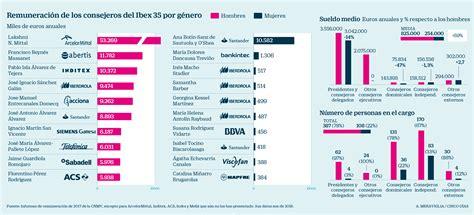 Las directivas del Ibex cobran un 14% menos | Compañías ...