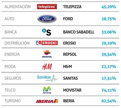 Las empresas españolas en Twitter