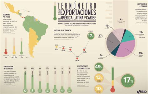 Las exportaciones de América Latina crecen por primera vez ...