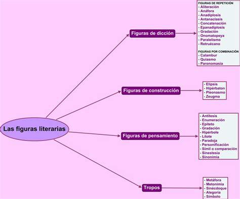 Las figuras literarias | Departamento de Lengua Española ...