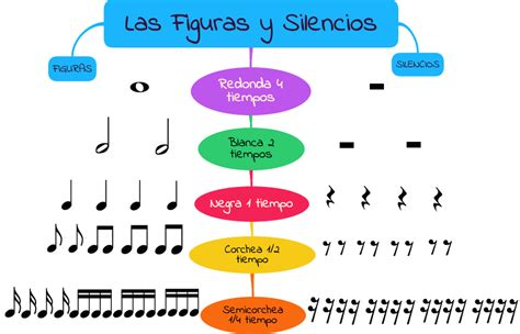 Las figuras y silencios musicales | Recursos Musicales ...