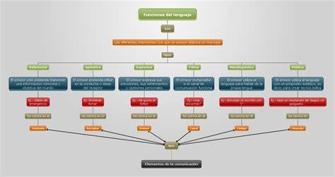 Las funciones comunicativas | Lengua 1